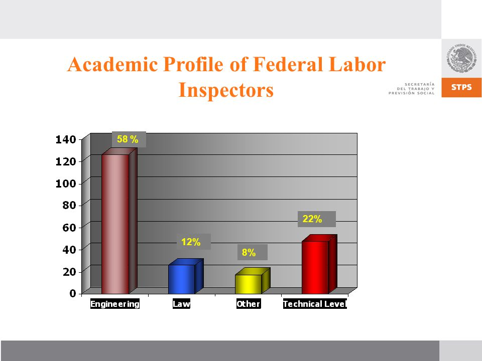 58 % 12% 8% 22% Academic Profile of Federal Labor Inspectors