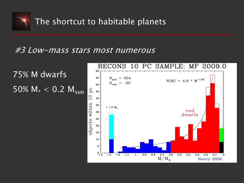 The shortcut to habitable planets #3 Low-mass stars most numerous 75% M dwarfs 50% M * < 0.2 M sun
