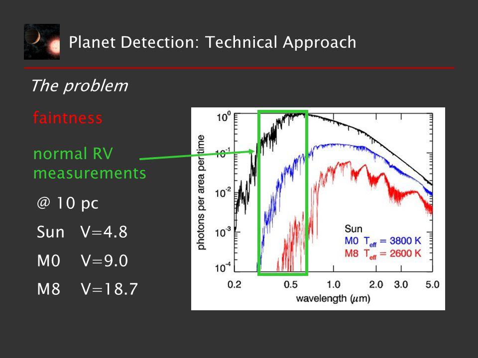 The problem faintness normal RV measurements Planet Detection: Technical Approach @ 10 pc Sun V=4.8 M0 V=9.0 M8 V=18.7