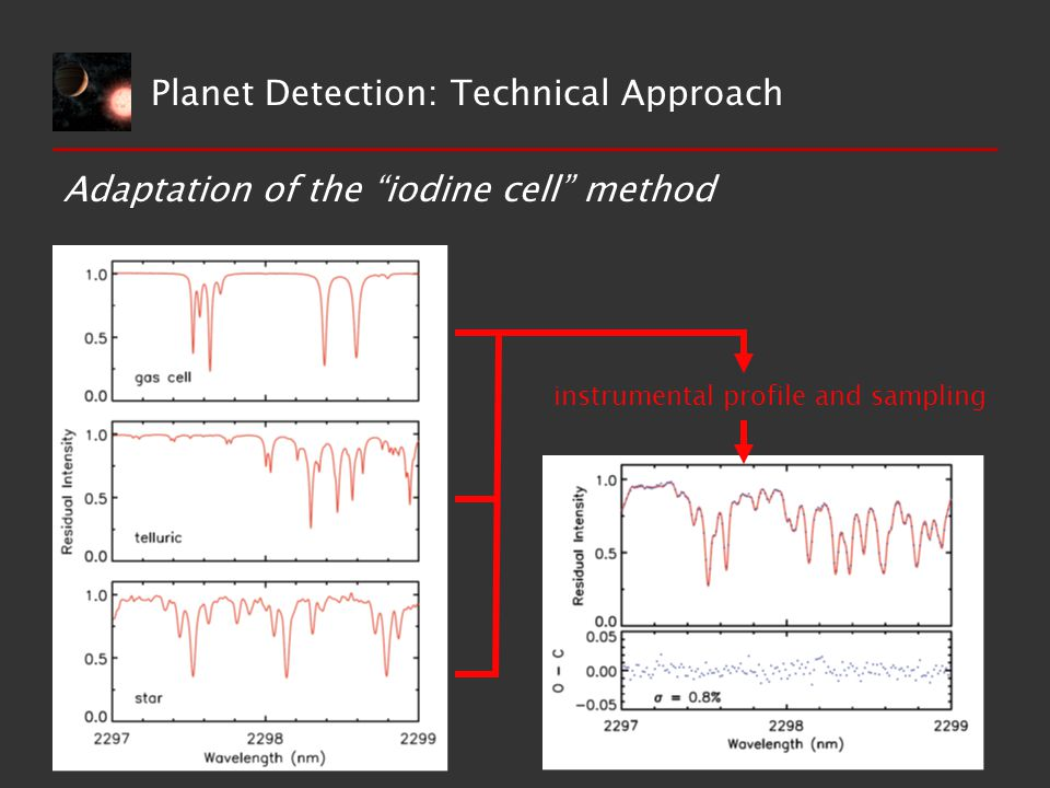 Adaptation of the iodine cell method instrumental profile and sampling Planet Detection: Technical Approach