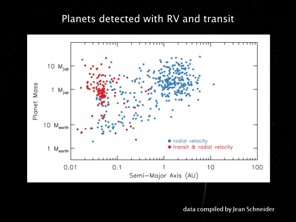 Part I.Planet detection with the radial velocity method Part II.