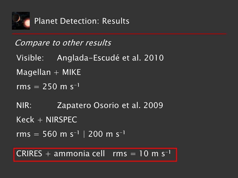 Compare to other results Visible: Anglada-Escudé et al. 2010 Magellan + MIKE rms = 250 m s -1 NIR: Zapatero Osorio et al. 2009 Keck + NIRSPEC rms = 56