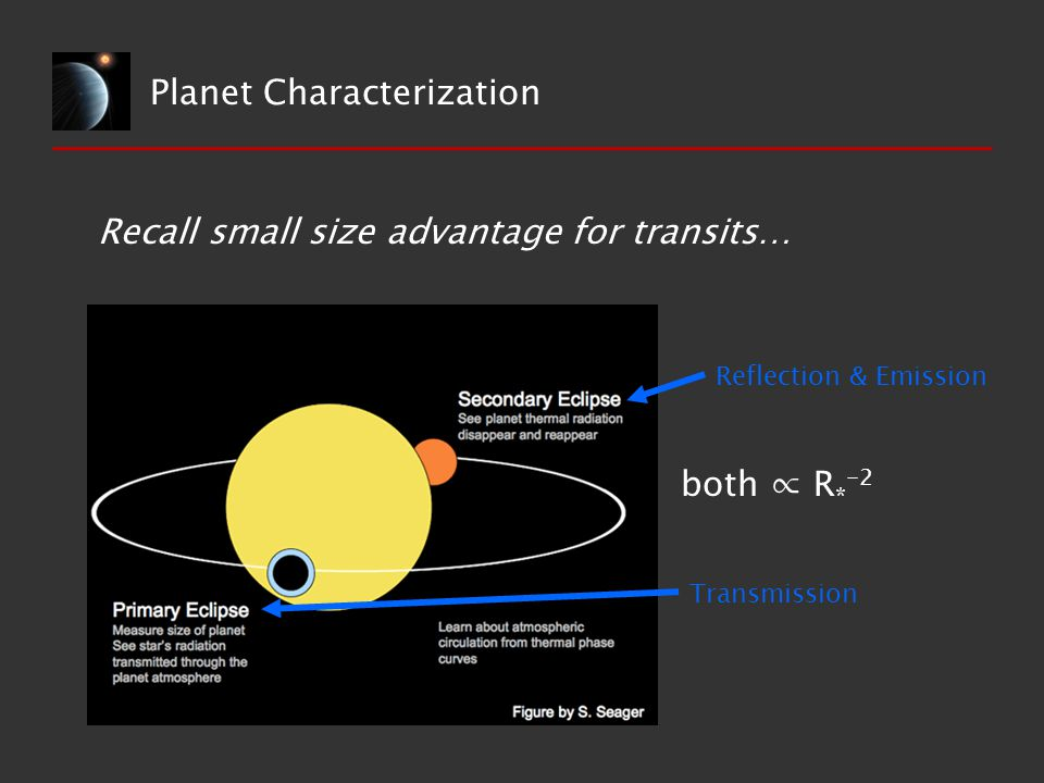 Planet Characterization Reflection & Emission Transmission both ∝ R * -2 Recall small size advantage for transits…