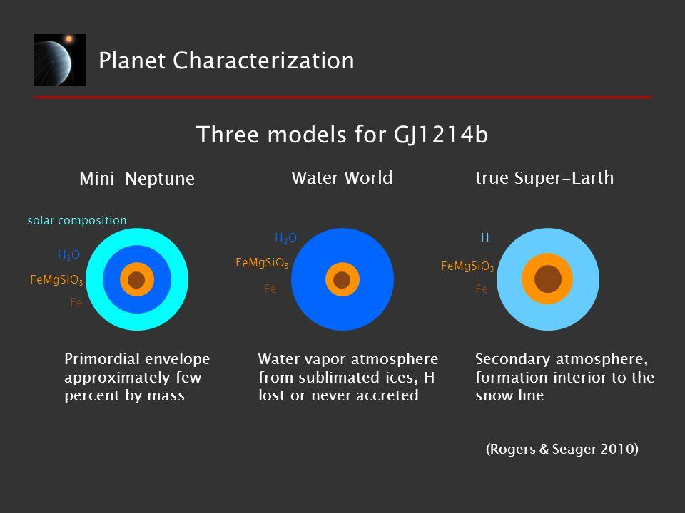 Planet Characterization Three models for GJ1214b Mini-Neptune Water Worldtrue Super-Earth solar composition H2OH2O FeMgSiO 3 Fe H2OH2O FeMgSiO 3 Fe Fe