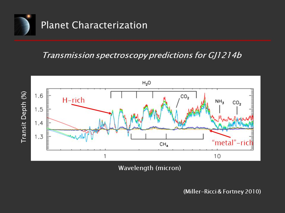 Planet Characterization Wavelength (micron) Transit Depth (%) Transmission spectroscopy predictions for GJ1214b (Miller-Ricci & Fortney 2010) H-rich metal -rich
