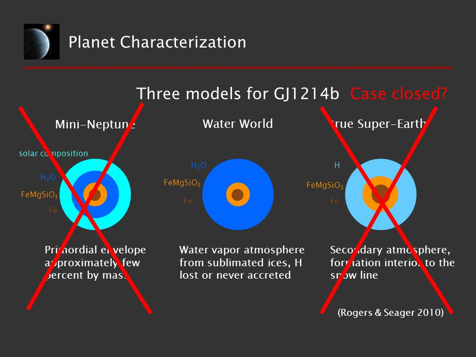 Planet Characterization Three models for GJ1214b Mini-Neptune Water Worldtrue Super-Earth solar composition H2OH2O FeMgSiO 3 Fe H2OH2O FeMgSiO 3 Fe FeMgSiO 3 H Primordial envelope approximately few percent by mass Water vapor atmosphere from sublimated ices, H lost or never accreted Secondary atmosphere, formation interior to the snow line (Rogers & Seager 2010) Case closed?
