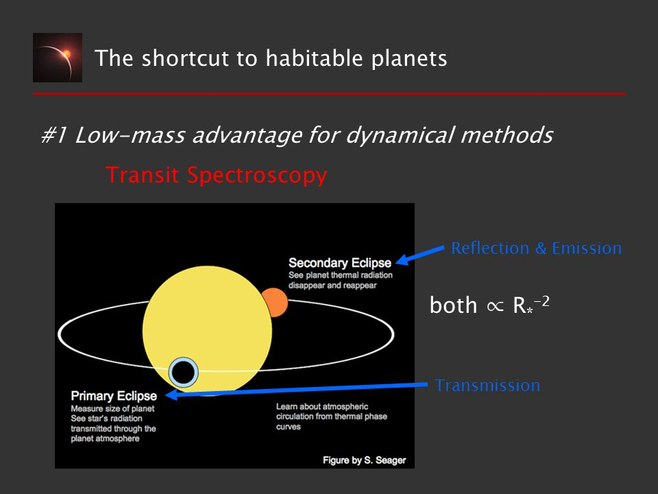 The shortcut to habitable planets #1 Low-mass advantage for dynamical methods Transit Spectroscopy Reflection & Emission Transmission both ∝ R * -2