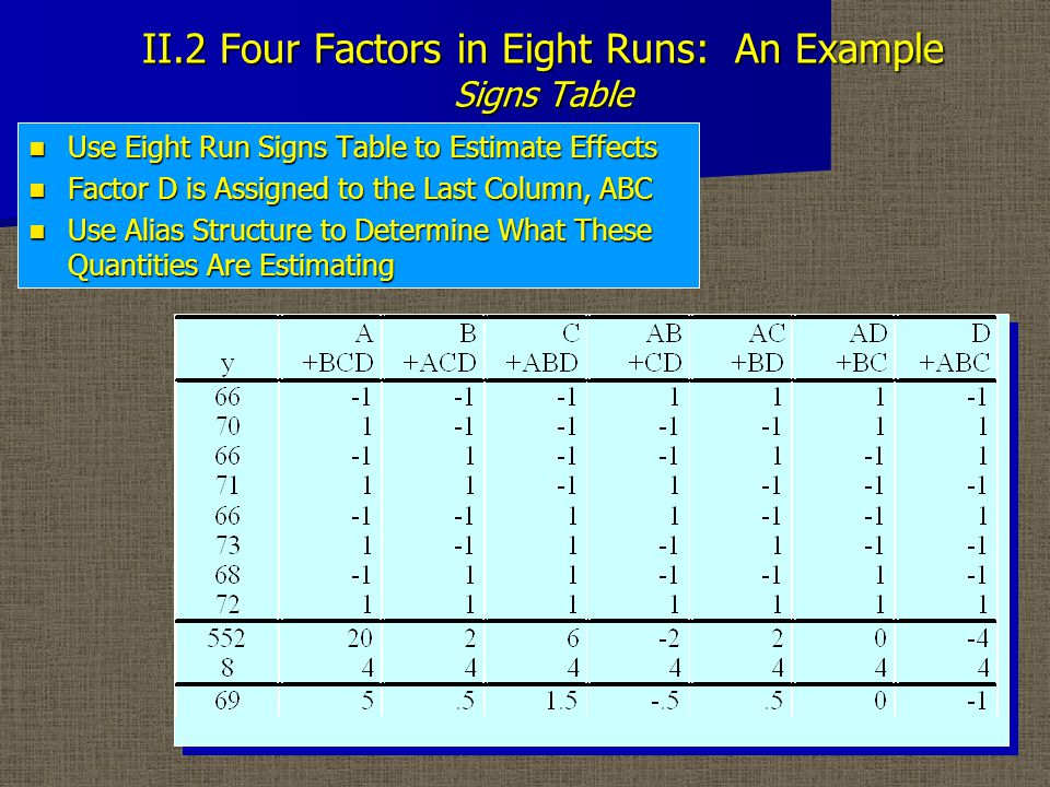 II.2 Four Factors in Eight Runs: An Example Signs Table Use Eight Run Signs Table to Estimate Effects Use Eight Run Signs Table to Estimate Effects Factor D is Assigned to the Last Column, ABC Factor D is Assigned to the Last Column, ABC Use Alias Structure to Determine What These Quantities Are Estimating Use Alias Structure to Determine What These Quantities Are Estimating