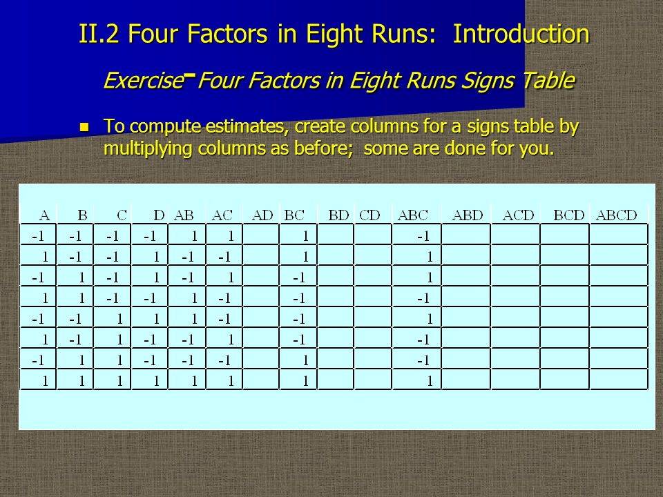 II.2 Four Factors in Eight Runs: Introduction Exercise - Four Factors in Eight Runs Signs Table To compute estimates, create columns for a signs table by multiplying columns as before; some are done for you.