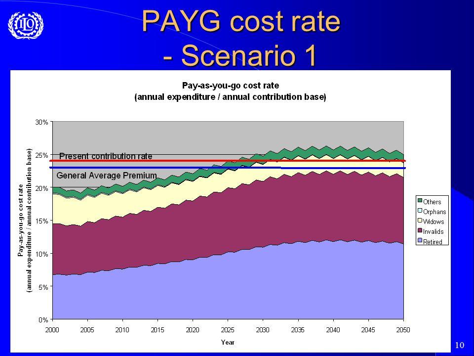 10 PAYG cost rate - Scenario 1
