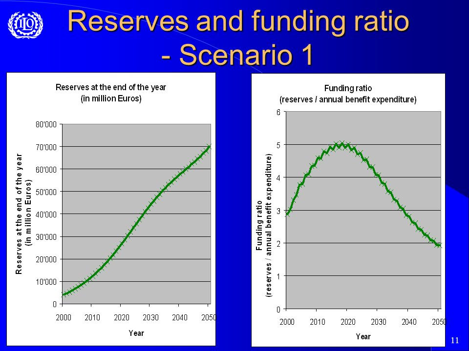 11 Reserves and funding ratio - Scenario 1
