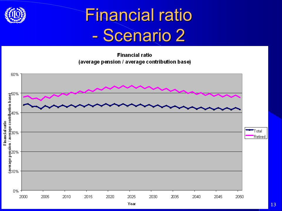13 Financial ratio - Scenario 2