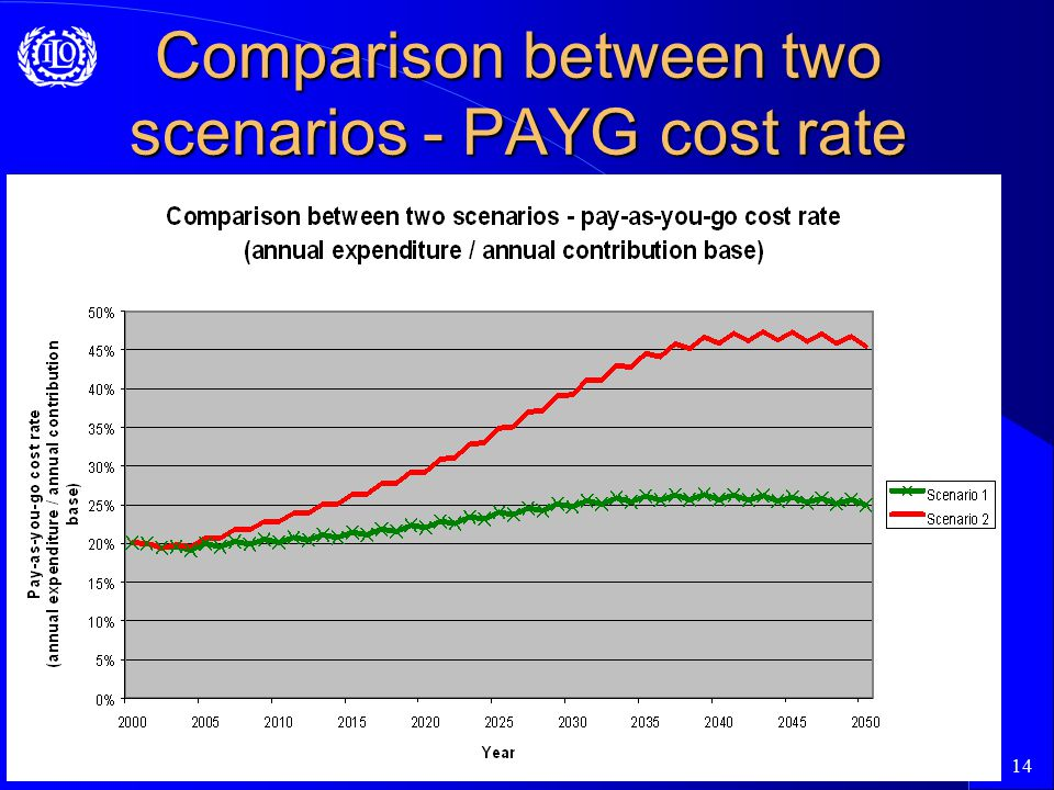 14 Comparison between two scenarios - PAYG cost rate