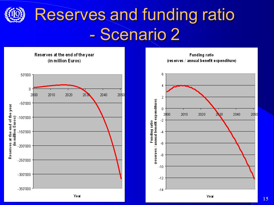 15 Reserves and funding ratio - Scenario 2