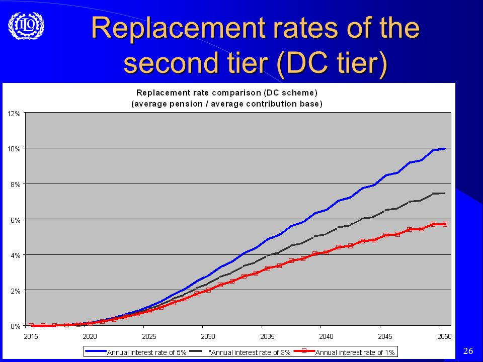26 Replacement rates of the second tier (DC tier)