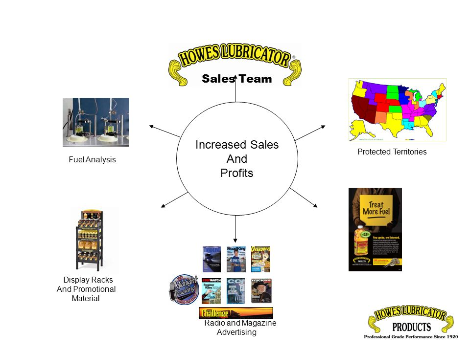 Protected Territories Display Racks And Promotional Material Radio and Magazine Advertising Sales Team Fuel Analysis Increased Sales And Profits