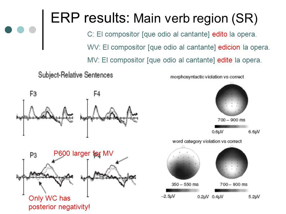 ERP results: Main verb region (SR) C: El compositor [que odio al cantante] edito la opera. WV: El compositor [que odio al cantante] edicion la opera.