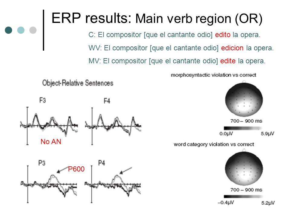 ERP results: Main verb region (OR) C: El compositor [que el cantante odio] edito la opera. WV: El compositor [que el cantante odio] edicion la opera.