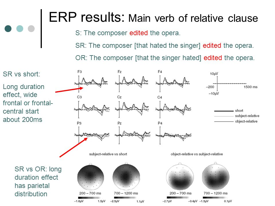 ERP results: Main verb of relative clause S: The composer edited the opera.
