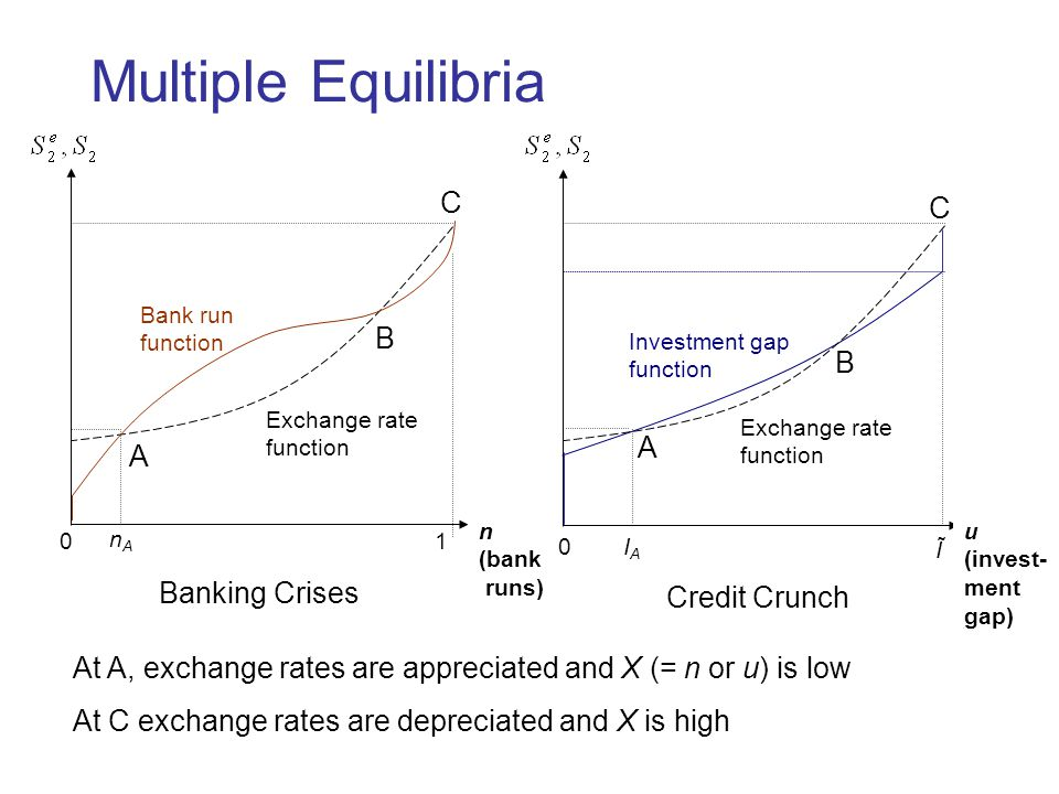 Multiple Equilibria nAnA Ĩ 0 1 Bank run function Banking Crises u (invest- ment gap) A B Exchange rate function Investment gap function C Credit Crunch 0 A B C Exchange rate function n (bank runs) IAIA At A, exchange rates are appreciated and X (= n or u) is low At C exchange rates are depreciated and X is high