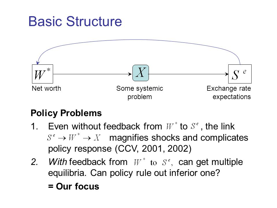 Basic Structure Policy Problems 1.Even without feedback from to, the link magnifies shocks and complicates policy response (CCV, 2001, 2002) 2.With fe