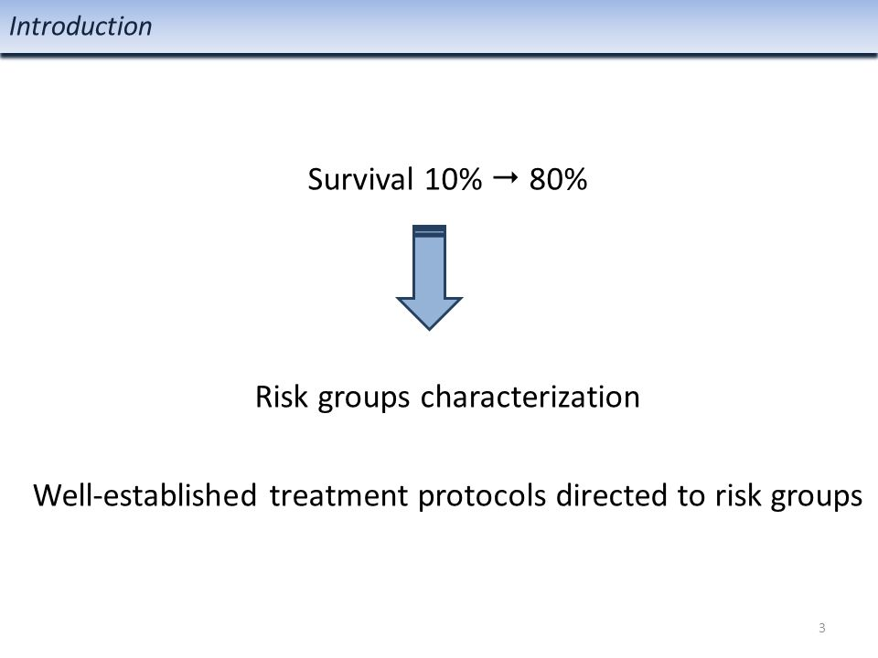 Survival 10%  80% Risk groups characterization Well-established treatment protocols directed to risk groups Introduction 3