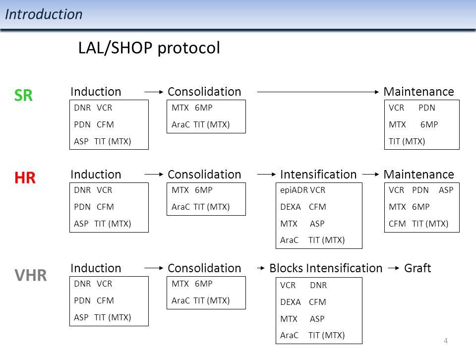 DNR VCR PDN CFM ASP TIT (MTX) MTX 6MP AraC TIT (MTX) VCR PDN ASP MTX 6MP CFM TIT (MTX) epiADR VCR DEXA CFM MTX ASP AraC TIT (MTX) VCR PDN MTX 6MP TIT (MTX) VCR DNR DEXA CFM MTX ASP AraC TIT (MTX) InductionConsolidation Intensification Maintenance HR VHR Induction Consolidation Blocks Intensification Maintenance Graft MTX 6MP AraC TIT (MTX) MTX 6MP AraC TIT (MTX) DNR VCR PDN CFM ASP TIT (MTX) DNR VCR PDN CFM ASP TIT (MTX) Introduction SR 5 LAL/SHOP protocol