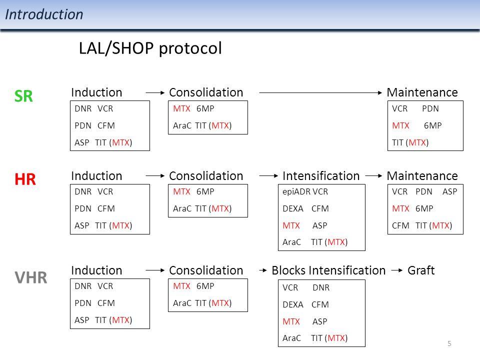 DNR VCR PDN CFM ASP TIT (MTX) MTX 6MP AraC TIT (MTX) VCR PDN ASP MTX 6MP CFM TIT (MTX) epiADR VCR DEXA CFM MTX ASP AraC TIT (MTX) VCR PDN MTX 6MP TIT (MTX) VCR DNR DEXA CFM MTX ASP AraC TIT (MTX) InductionConsolidation Intensification Maintenance HR VHR Induction Consolidation Blocks Intensification Maintenance Graft MTX 6MP AraC TIT (MTX) MTX 6MP AraC TIT (MTX) DNR VCR PDN CFM ASP TIT (MTX) DNR VCR PDN CFM ASP TIT (MTX) Introduction SR 6 Toxicity - Requires treatment reduction LAL/SHOP protocol