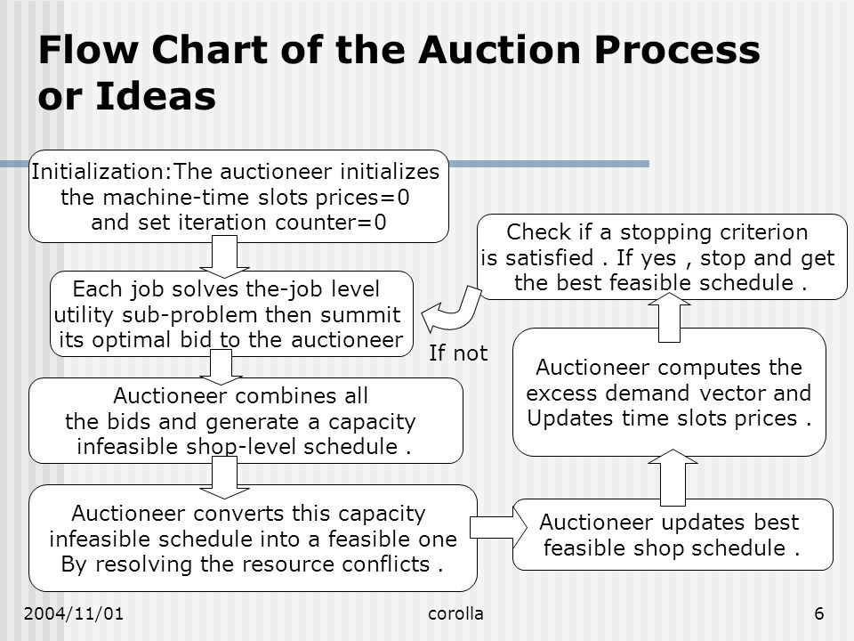 2004/11/01corolla6 Flow Chart of the Auction Process or Ideas Check if a stopping criterion is satisfied.