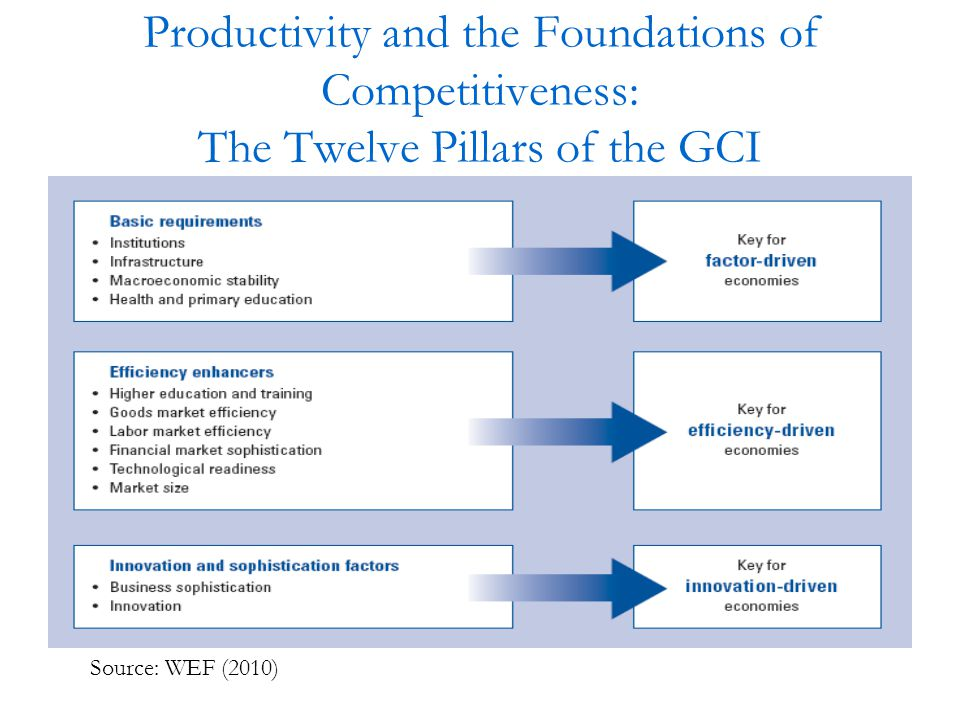 Productivity and the Foundations of Competitiveness: The Twelve Pillars of the GCI Source: WEF (2010)
