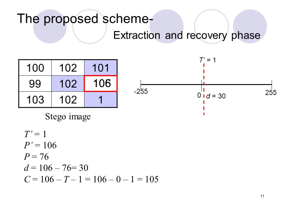 11 The proposed scheme- Extraction and recovery phase 100102101 99102 1031021 Stego image T' = 1 P' = 106 P = 76 d = 106 – 76= 30 C = 106 – T – 1 = 10