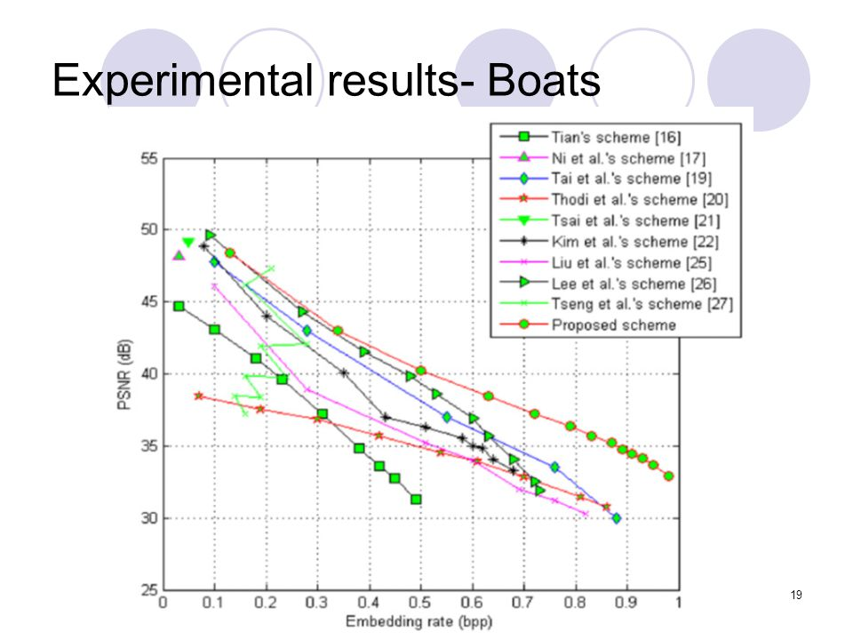 19 Experimental results- Boats