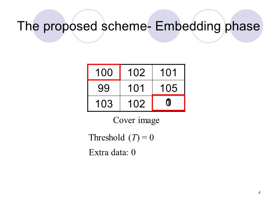 4 The proposed scheme- Embedding phase 100102101 99101105 103102 Cover image Threshold (T) = 0 01 Extra data: 0