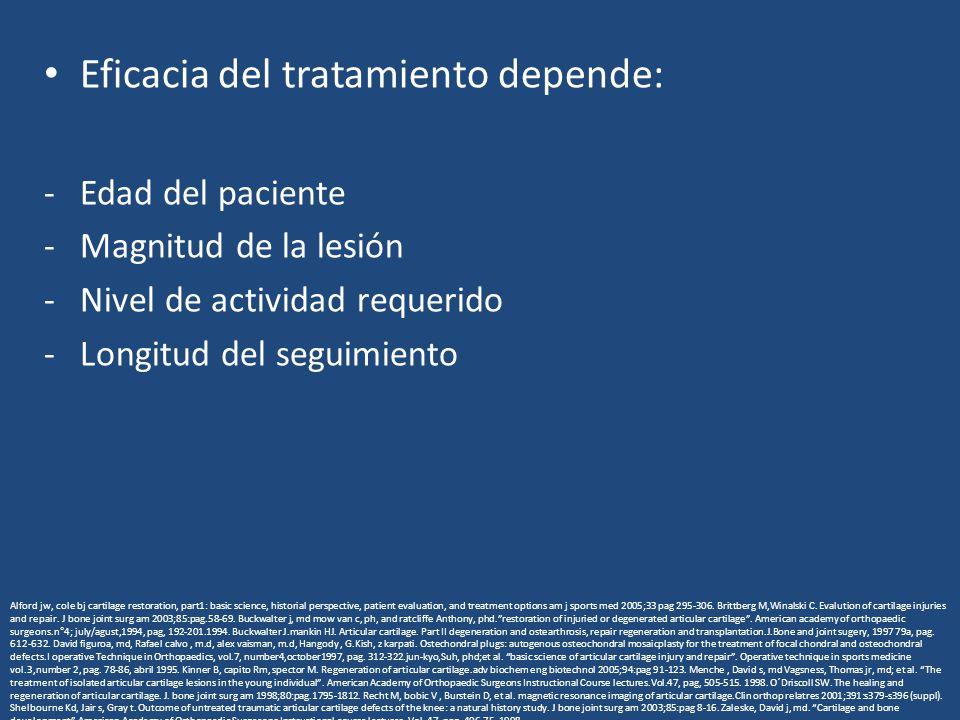 Eficacia del tratamiento depende: -Edad del paciente -Magnitud de la lesión -Nivel de actividad requerido -Longitud del seguimiento Alford jw, cole bj cartilage restoration, part1: basic science, historial perspective, patient evaluation, and treatment options am j sports med 2005;33 pag 295-306.