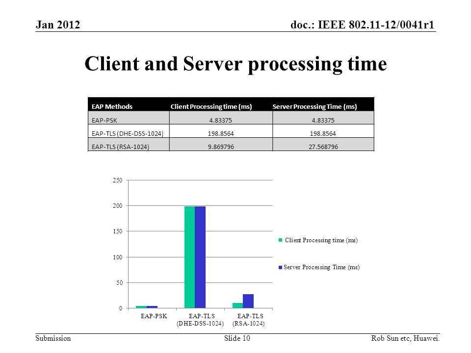 doc.: IEEE 802.11-12/0041r1 Submission Client and Server processing time Rob Sun etc, Huawei.Slide 10 EAP Methods Client Processing time (ms)Server Processing Time (ms) EAP-PSK4.83375 EAP-TLS (DHE-DSS-1024)198.8564 EAP-TLS (RSA-1024)9.86979627.568796 Jan 2012