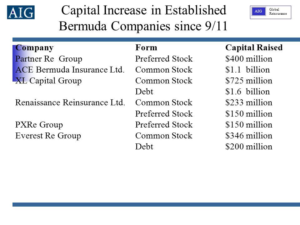 Global Reinsurance AIG CompanyFormCapital Raised Partner Re Group Preferred Stock$400 million ACE Bermuda Insurance Ltd. Common Stock$1.1 billion XL C