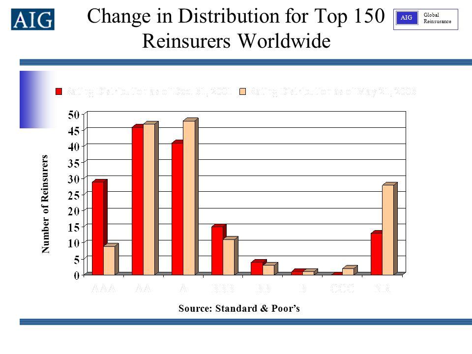Global Reinsurance AIG Source: Standard & Poor's Number of Reinsurers Change in Distribution for Top 150 Reinsurers Worldwide