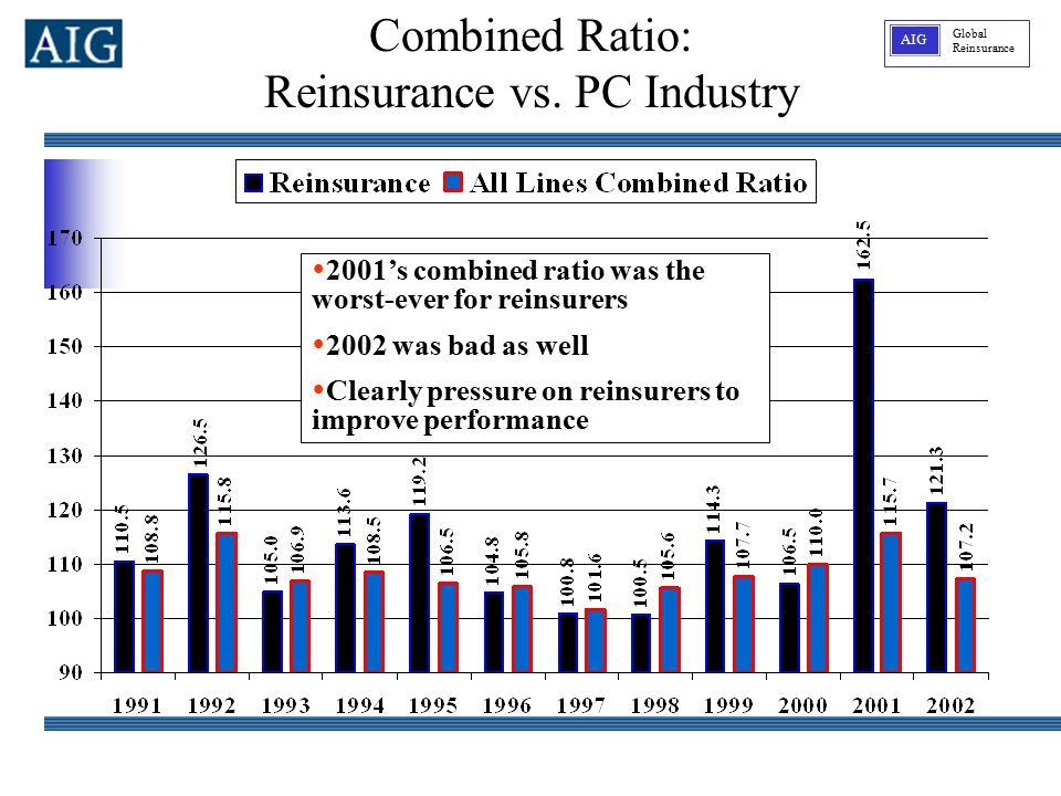 Global Reinsurance AIG  2001's combined ratio was the worst-ever for reinsurers  2002 was bad as well  Clearly pressure on reinsurers to improve pe