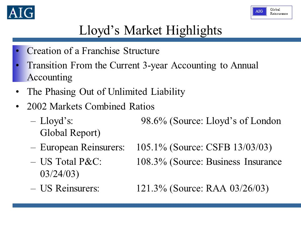 Global Reinsurance AIG Lloyd's Market Highlights Creation of a Franchise Structure Transition From the Current 3-year Accounting to Annual Accounting The Phasing Out of Unlimited Liability 2002 Markets Combined Ratios –Lloyd's: 98.6% (Source: Lloyd's of London Global Report) –European Reinsurers:105.1% (Source: CSFB 13/03/03) –US Total P&C:108.3% (Source: Business Insurance 03/24/03) –US Reinsurers:121.3% (Source: RAA 03/26/03)