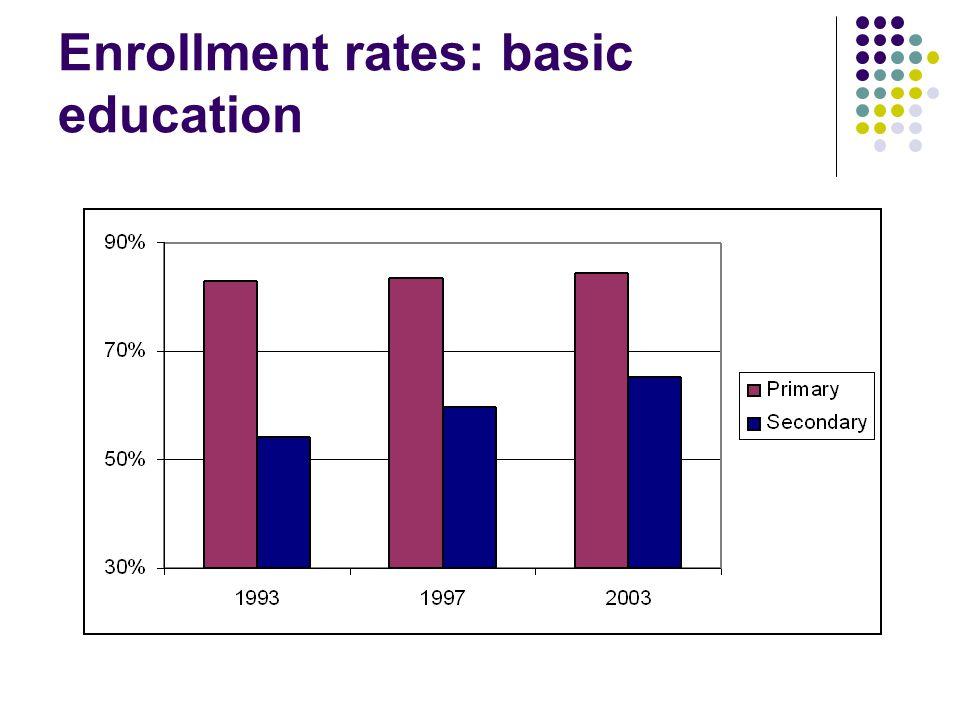 Enrollment rates: basic education