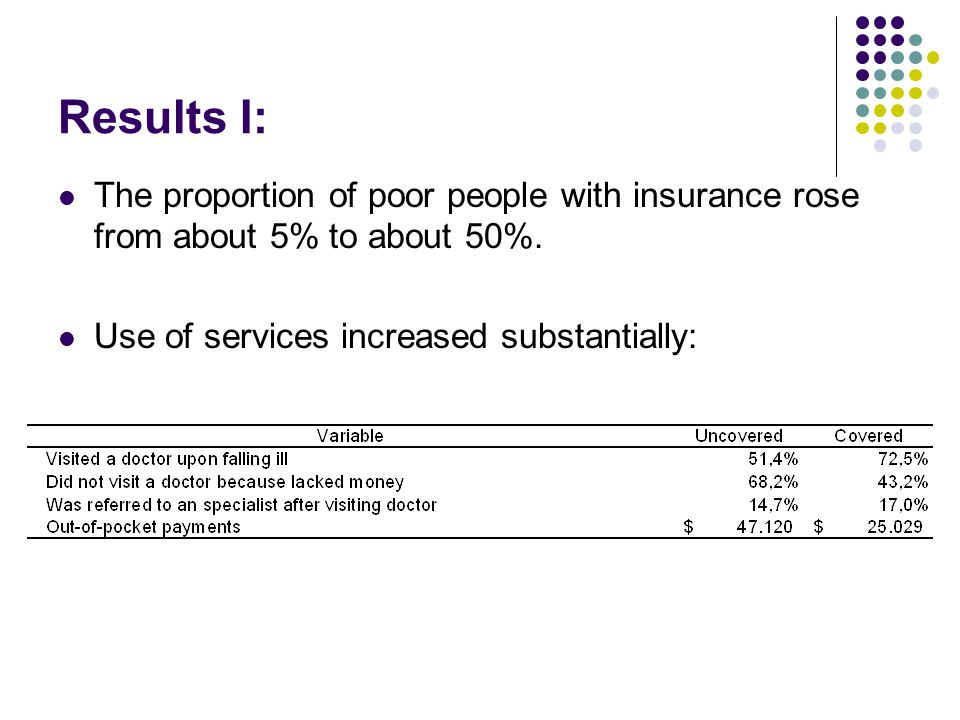 Results I: The proportion of poor people with insurance rose from about 5% to about 50%.
