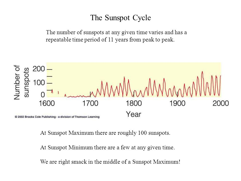 The Sunspot Cycle The number of sunspots at any given time varies and has a repeatable time period of 11 years from peak to peak.
