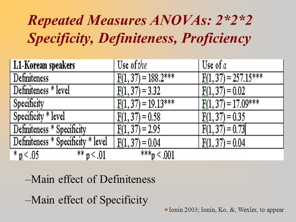 Repeated Measures ANOVAs: 2*2*2 Specificity, Definiteness, Proficiency –Main effect of Definiteness –Main effect of Specificity  Ionin 2003; Ionin, K
