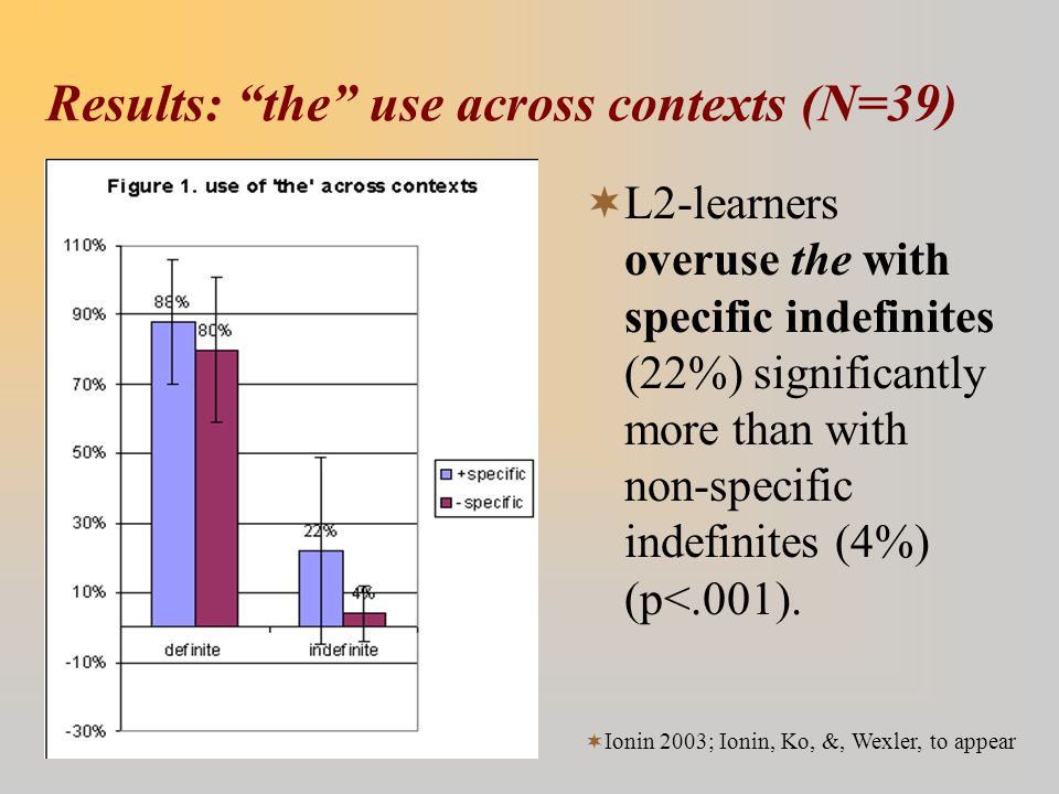 "Results: ""the"" use across contexts (N=39)  L2-learners overuse the with specific indefinites (22%) significantly more than with non-specific indefini"