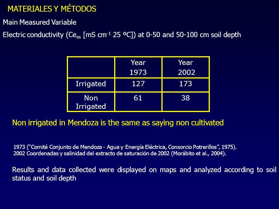 MATERIALES Y MÉTODOS Main Measured Variable Electric conductivity (Ce es [mS cm -1 25 ºC]) at 0-50 and 50-100 cm soil depth Year 1973 Year 2002 Irrigated127173 Non Irrigated 6138 1973 ( Comité Conjunto de Mendoza - Agua y Energía Eléctrica, Consorcio Potrerillos , 1975).
