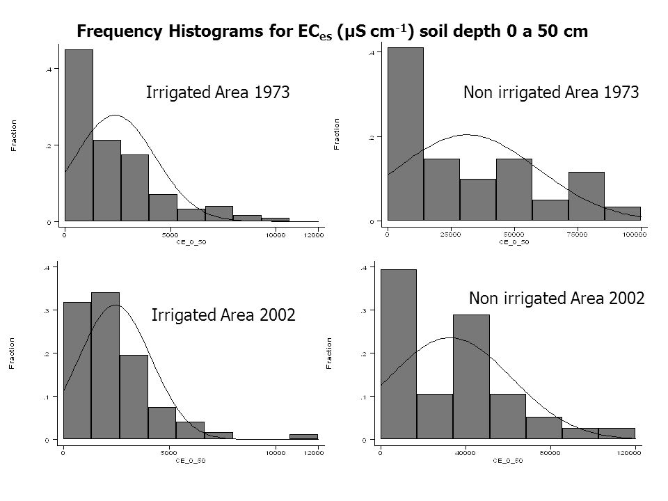 Frequency Histograms for EC es (μS cm -1 ) soil depth 0 a 50 cm Non irrigated Area 1973Irrigated Area 1973 Irrigated Area 2002 Non irrigated Area 2002