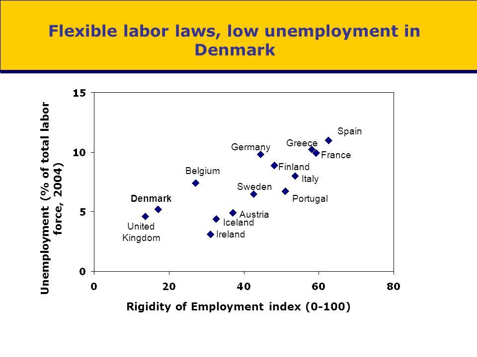 Flexible labor laws, low unemployment in Denmark Rigidity of Employment index (0-100) Unemployment (% of total labor force, 2004) Denmark United Kingd