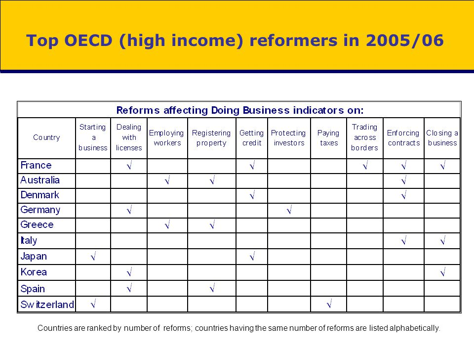 Top OECD (high income) reformers in 2005/06 Countries are ranked by number of reforms; countries having the same number of reforms are listed alphabet