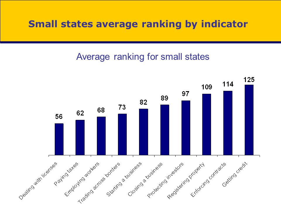 Small states average ranking by indicator Average ranking for small states