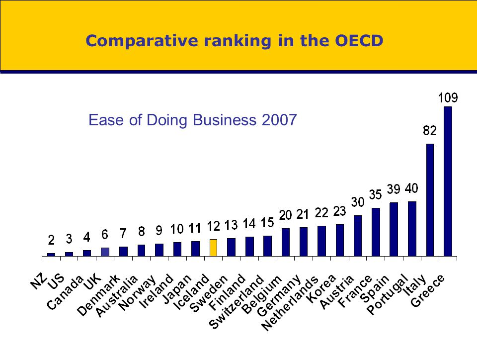 Comparative ranking in the OECD Ease of Doing Business 2007